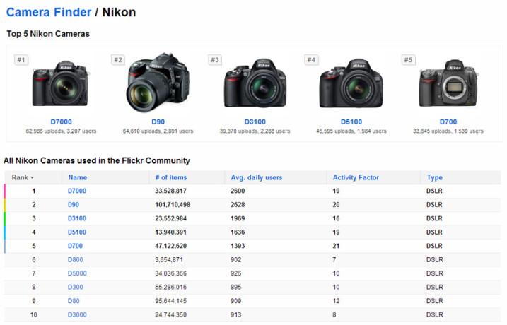top 5 Nikon cameras